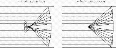 Sphère_parabole