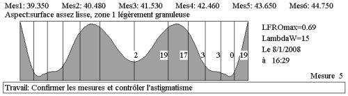 profil_lissé